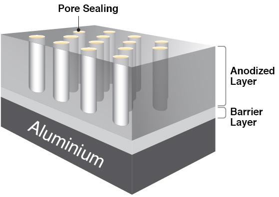Convensional Anodized Aluminium