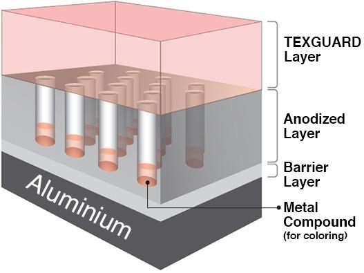 Tostem Texguard Anodized Aluminium